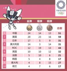 奥运会8月2日前瞻 羽毛球双龙会备受期待